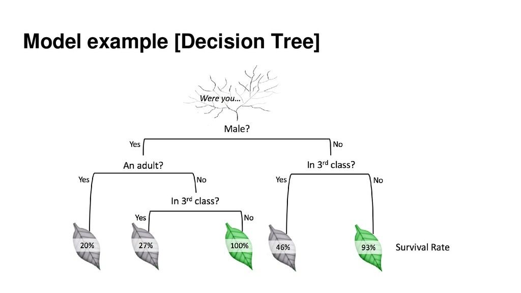 Model example [Decision Tree]