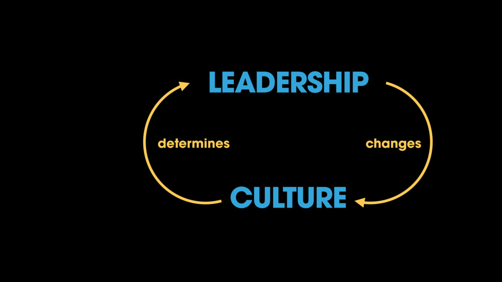 CULTURE changes determines LEADERSHIP