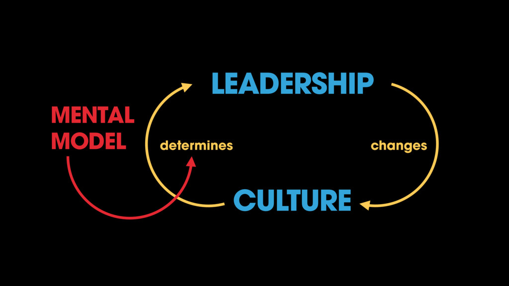 CULTURE changes determines MENTAL MODEL LEADERS...