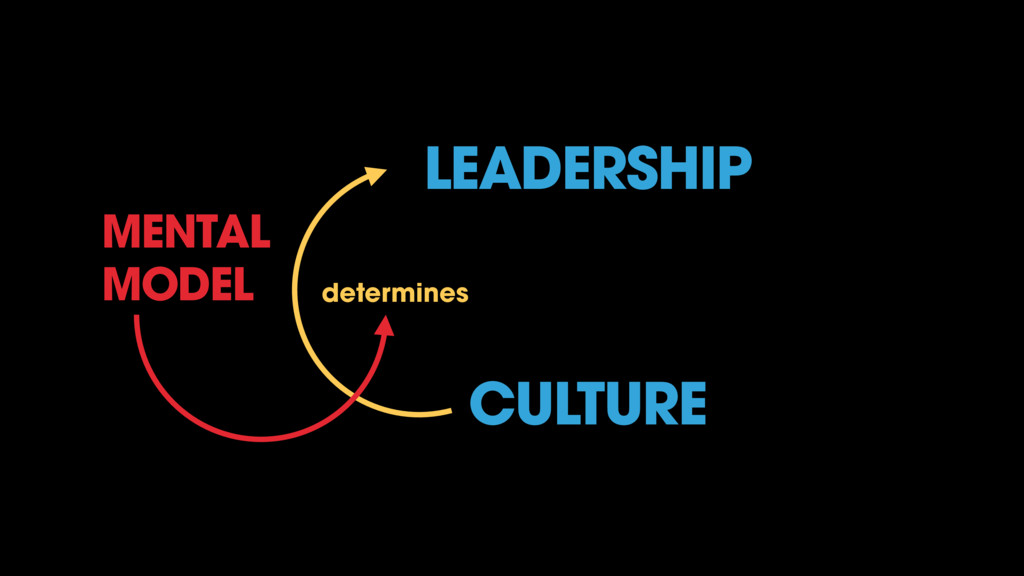 LEADERSHIP CULTURE determines MENTAL MODEL