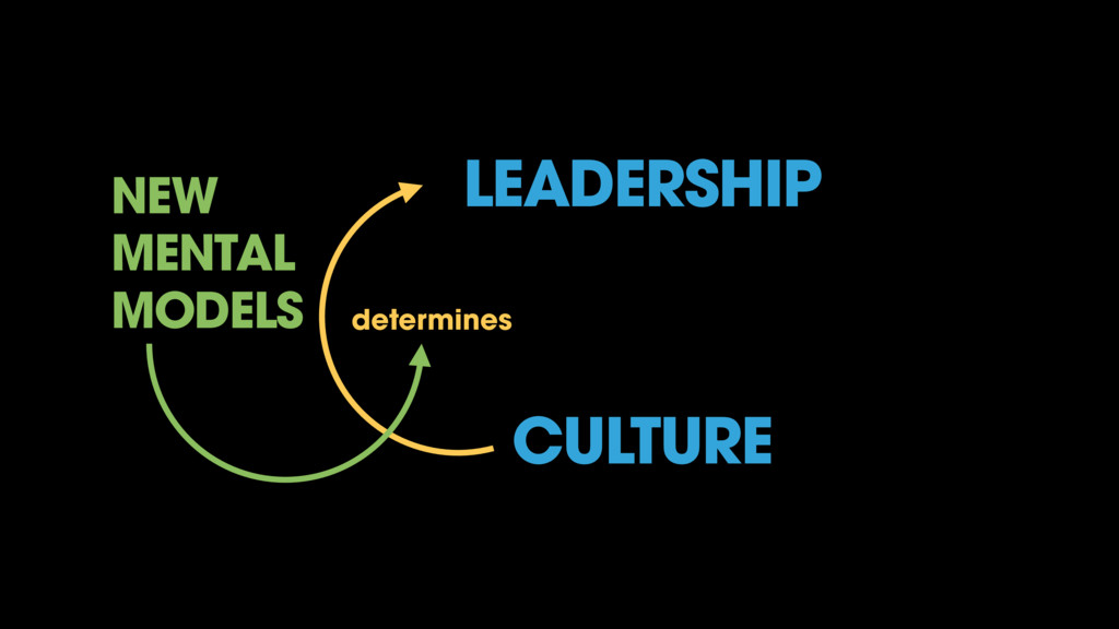 LEADERSHIP CULTURE determines NEW MENTAL MODELS