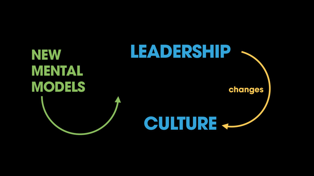 LEADERSHIP CULTURE changes NEW MENTAL MODELS