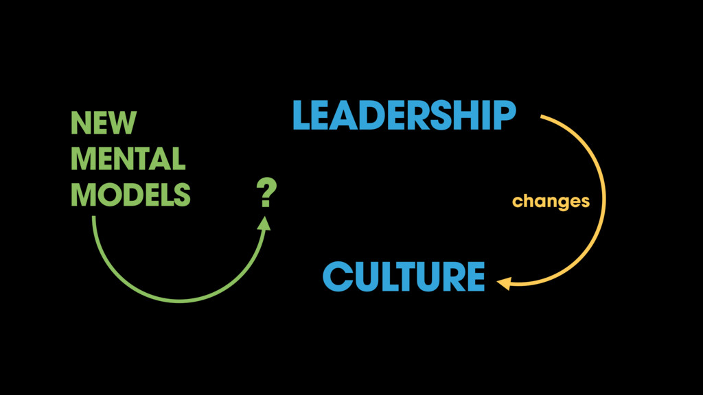 LEADERSHIP CULTURE changes NEW MENTAL MODELS ?