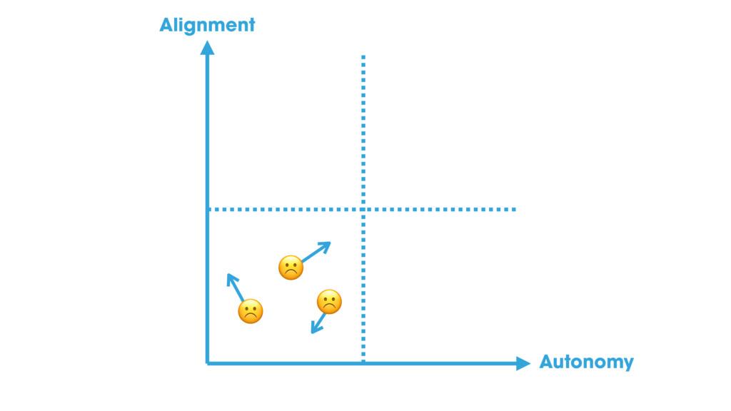☹ ☹ ☹ Alignment Autonomy