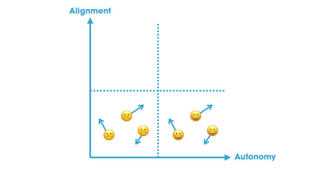 ☹ ☹ ☹ % % % Alignment Autonomy