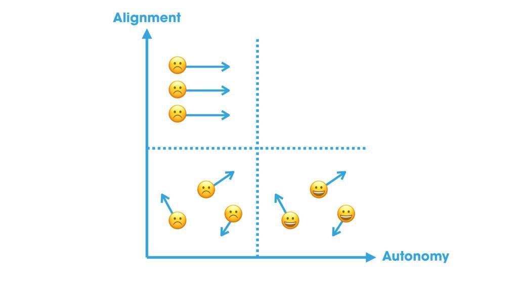 ☹ ☹ ☹ ☹ ☹ ☹ % % % Alignment Autonomy