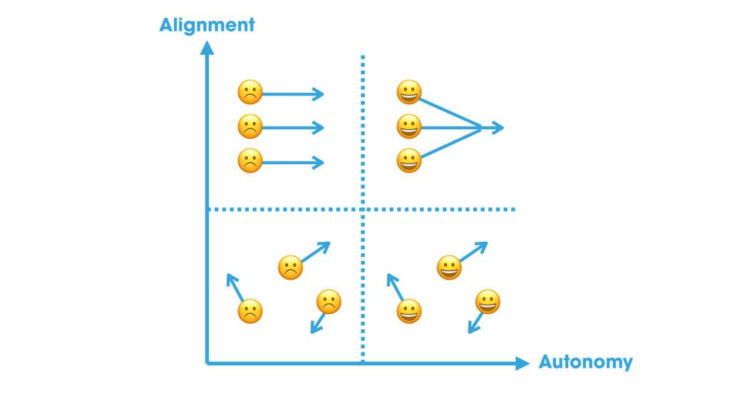☹ ☹ ☹ ☹ ☹ ☹ % % % % % % Alignment Autonomy