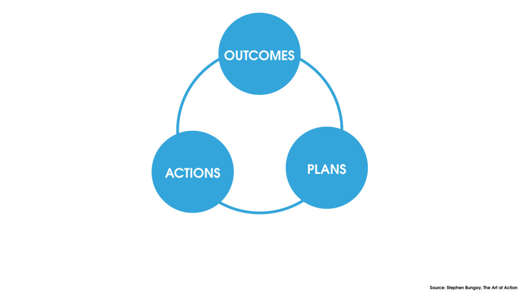 OUTCOMES PLANS ACTIONS Source: Stephen Bungay, ...