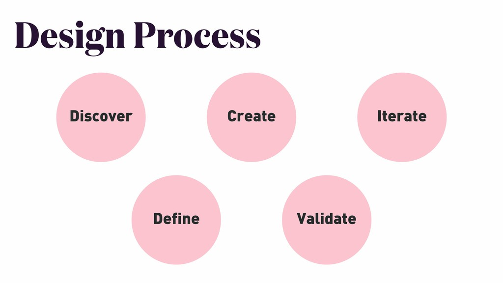 Design Process Discover Define Create Validate ...
