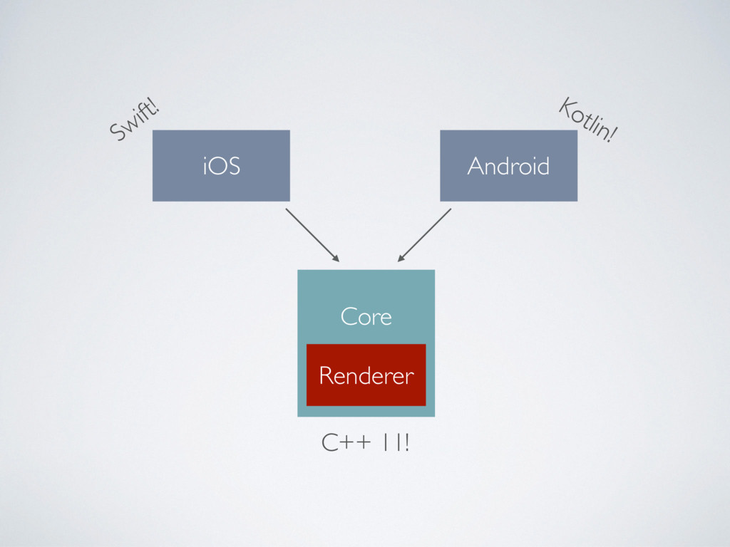 iOS Android Swift! Kotlin! C++ 11! Core Renderer