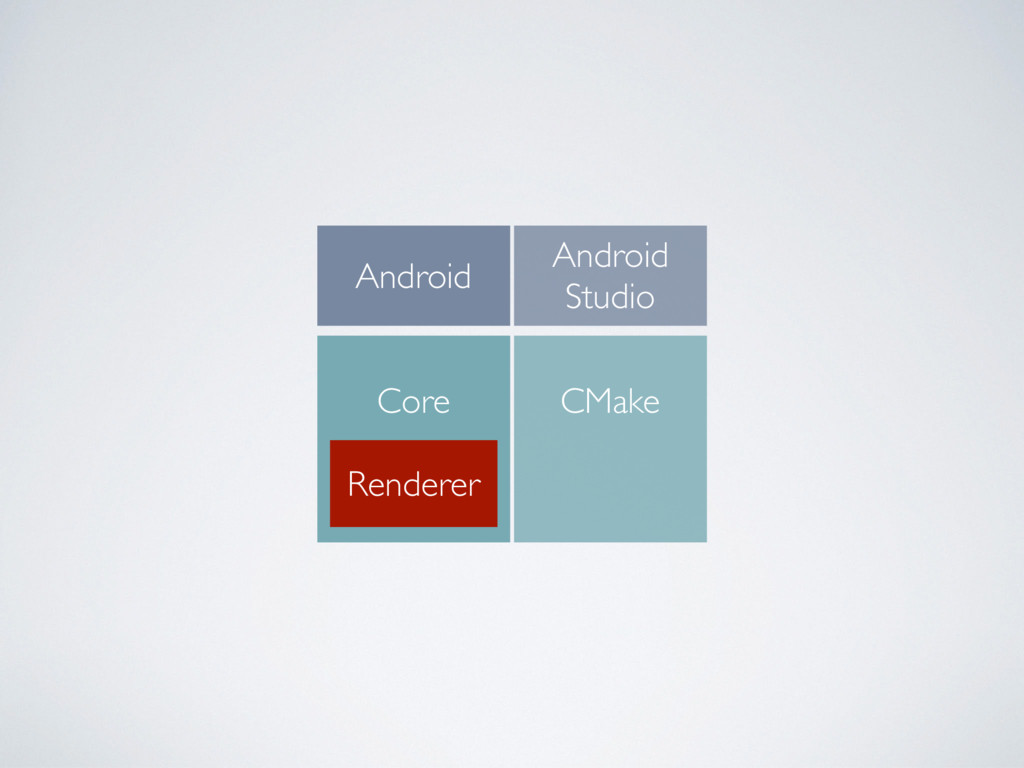 Android Core Renderer Android Studio CMake
