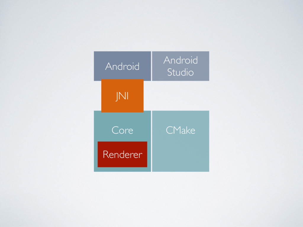 Android Core Renderer Android Studio CMake JNI