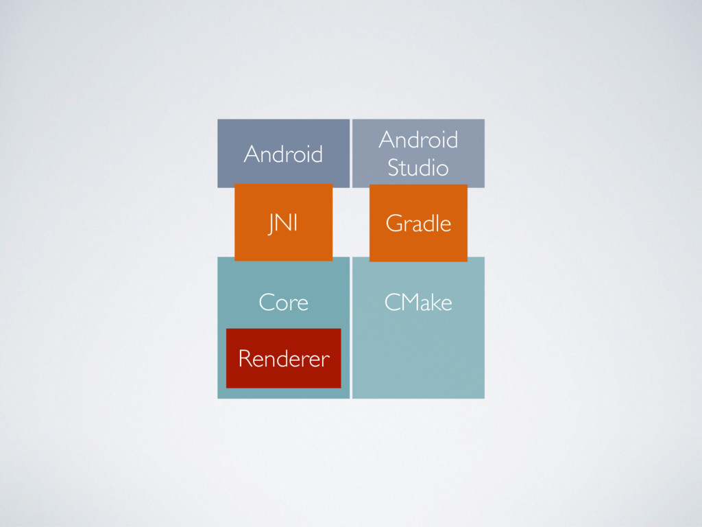 Android Core Renderer Android Studio CMake Grad...