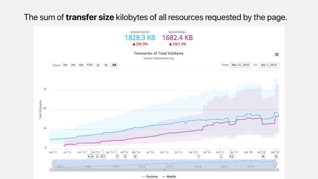 The sum of transfer size kilobytes of all resou...