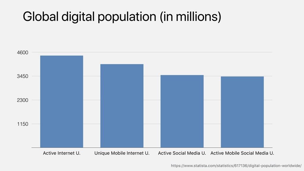 Global digital population (in millions) 1150 23...