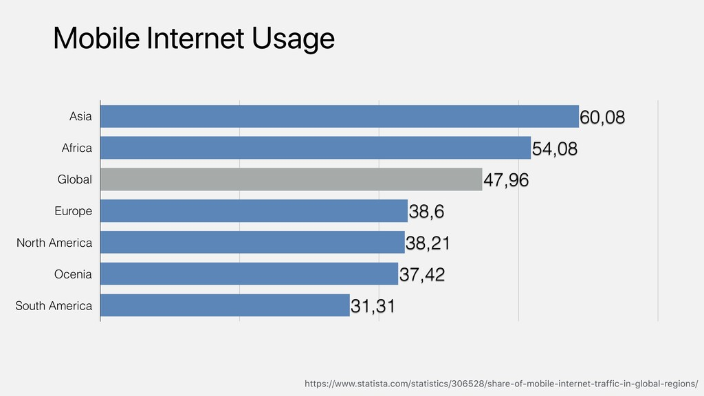 Mobile Internet Usage https://www.statista.com/...