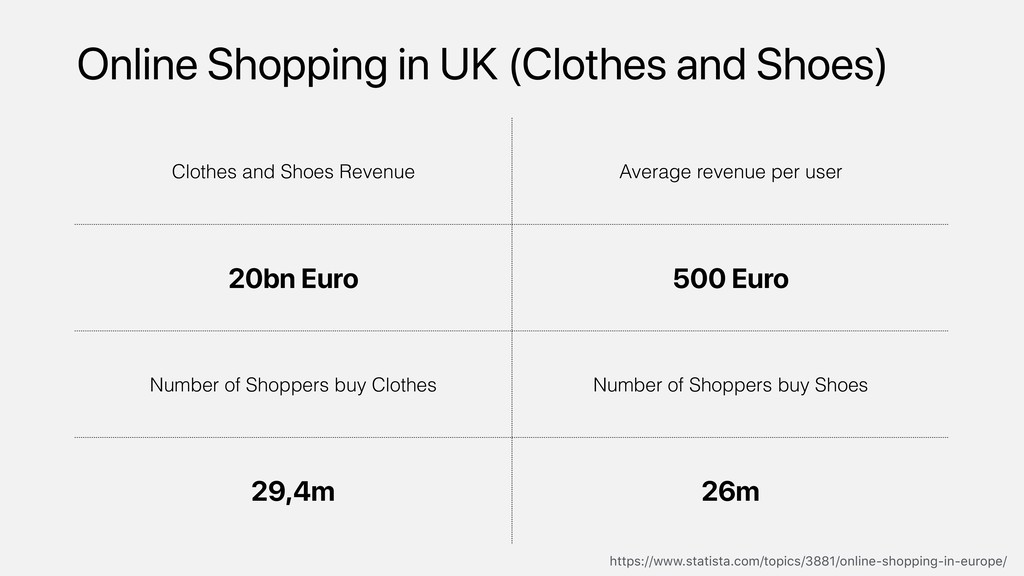 Online Shopping in UK (Clothes and Shoes) Cloth...