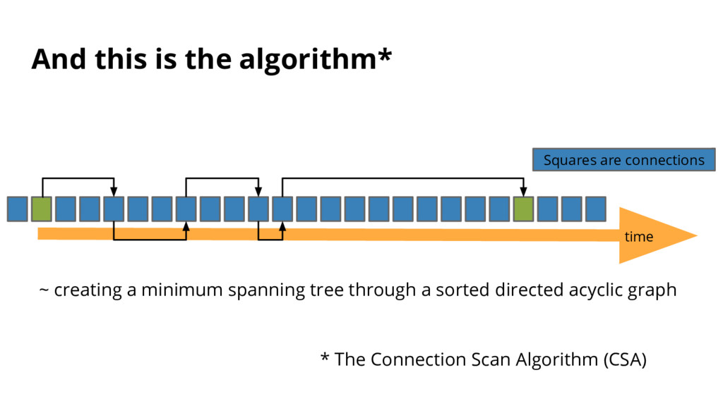 time * The Connection Scan Algorithm (CSA) And ...