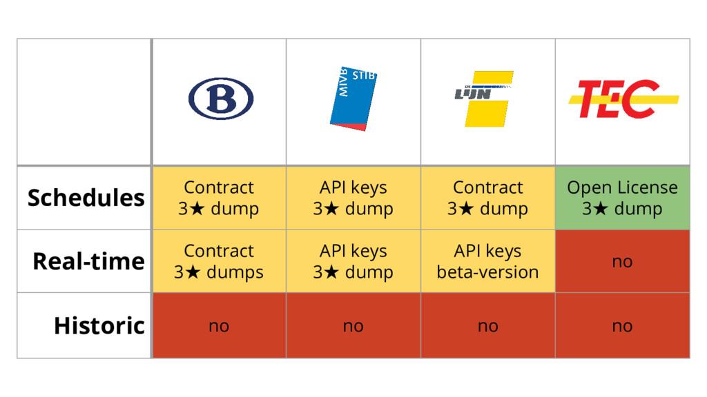 Schedules Contract 3★ dump API keys 3★ dump Con...