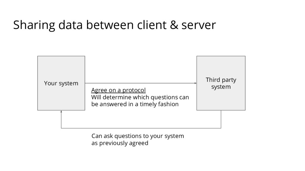 Sharing data between client & server Your syste...