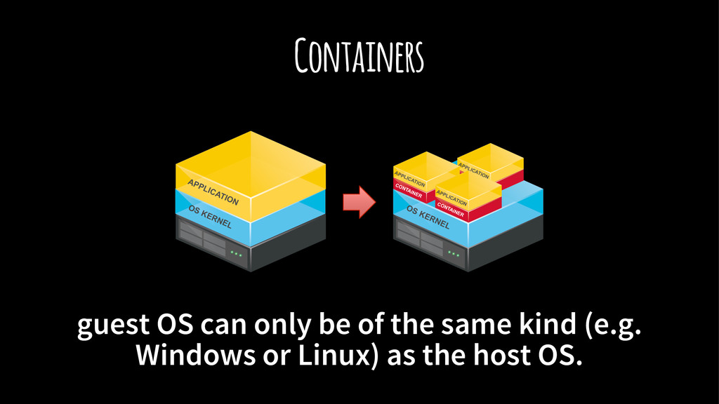 Containers guest OS can only be of the same kin...