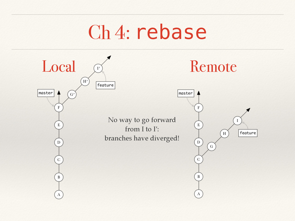 Ch 4: rebase Local Remote No way to go forward ...