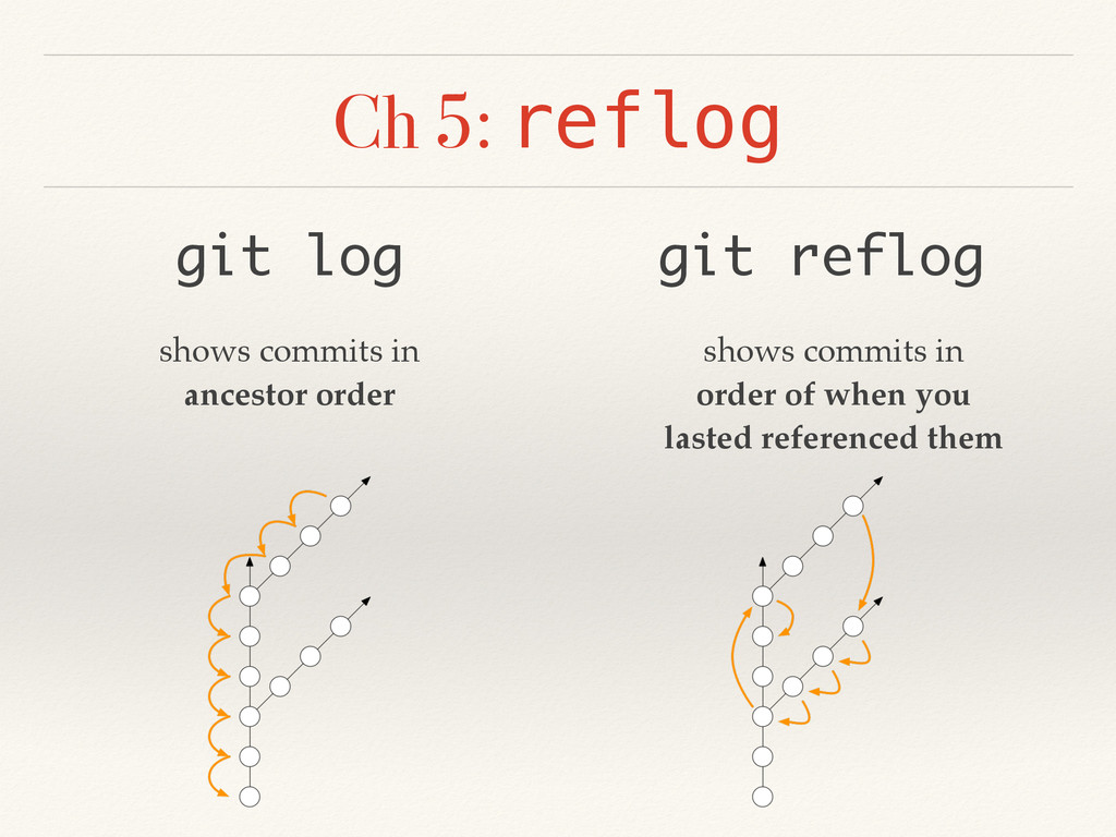 Ch 5: reflog git log git reflog shows commits i...