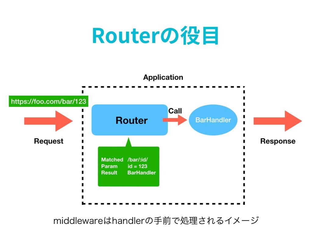Routerの役⽬ NJEEMFXBSFIBOEMFSͷखલͰॲཧ͞ΕΔΠϝʔδ