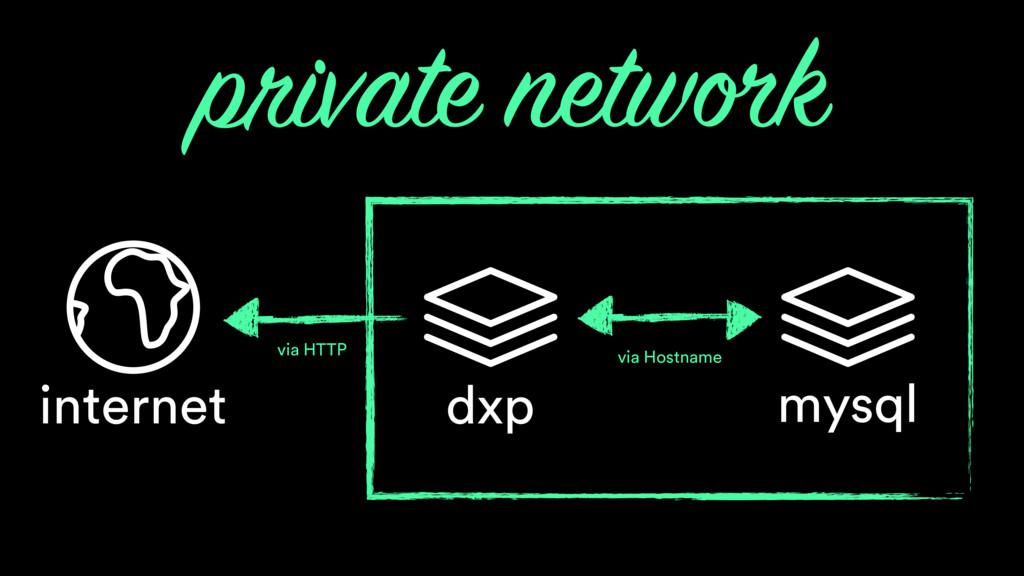 mysql private network dxp internet via Hostname...