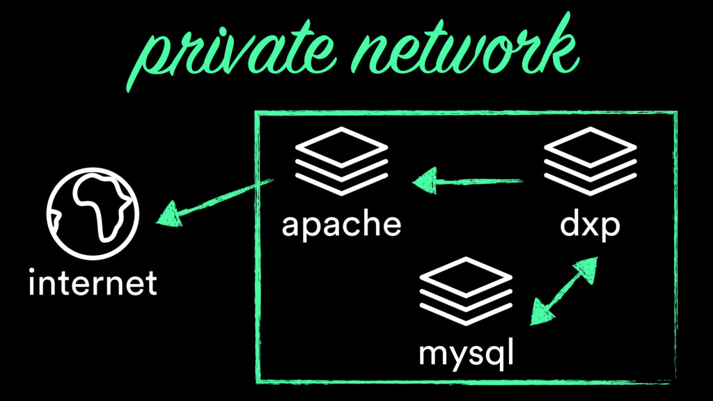 mysql apache internet dxp private network