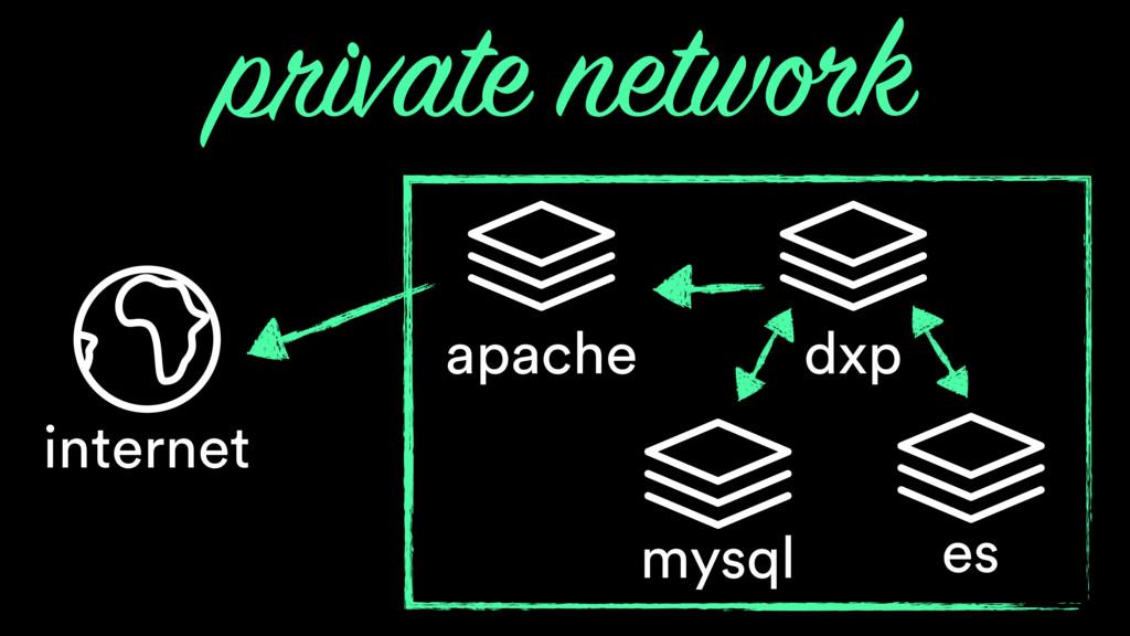 mysql apache internet dxp es private network