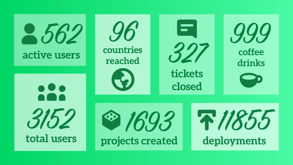 countries reached 96 3152 total users 1693 proj...