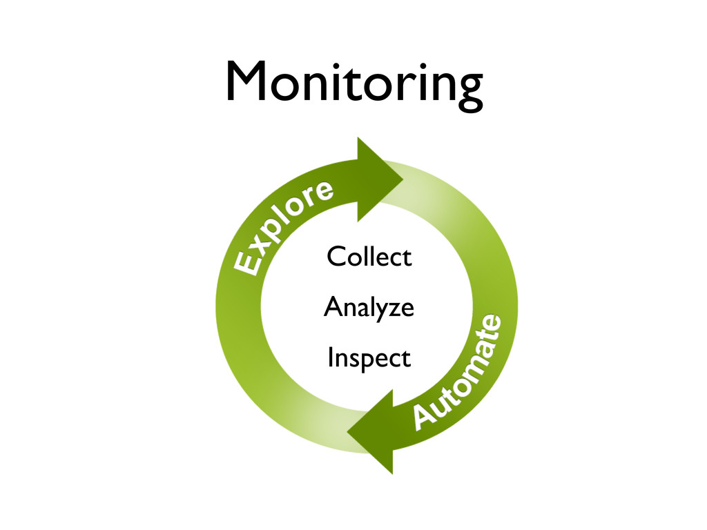 Monitoring Collect Analyze Inspect