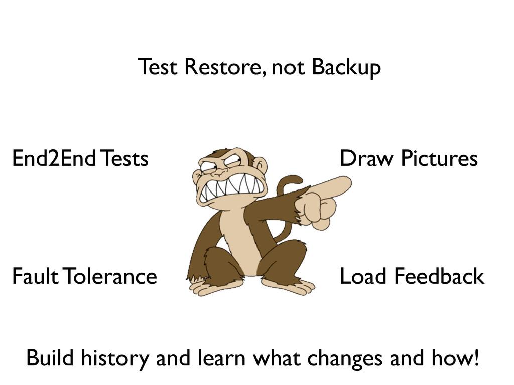 Fault Tolerance Load Feedback End2End Tests Tes...