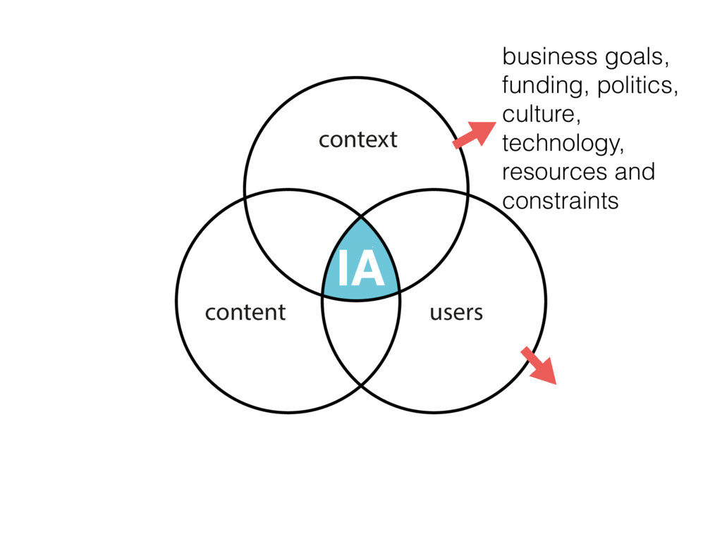 AI context content users business goals, fundin...