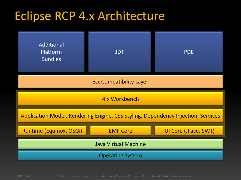 Eclipse RCP 4.x Architecture Operating System J...