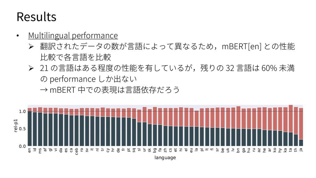 Results • Multilingual performance Ø 翻訳されたデータの数...