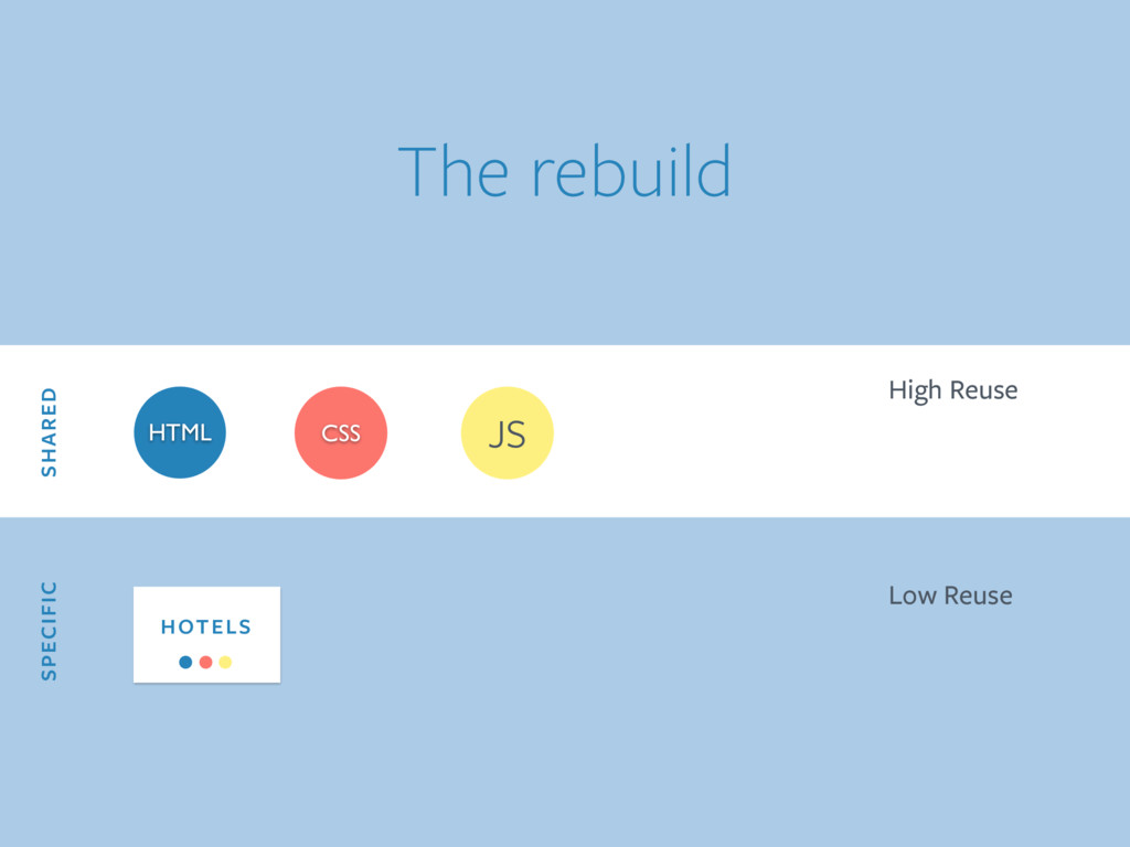 HTML CSS JS SHARED SPECIFIC High Reuse Low Reus...