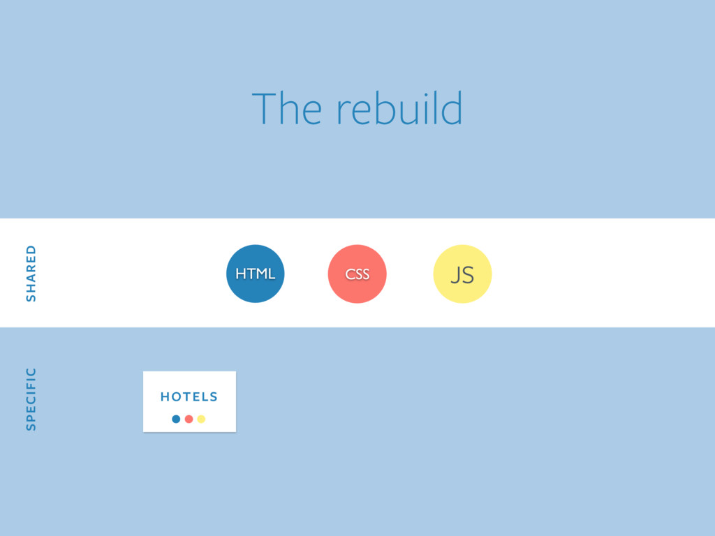HTML CSS JS SHARED SPECIFIC HOTELS The rebuild