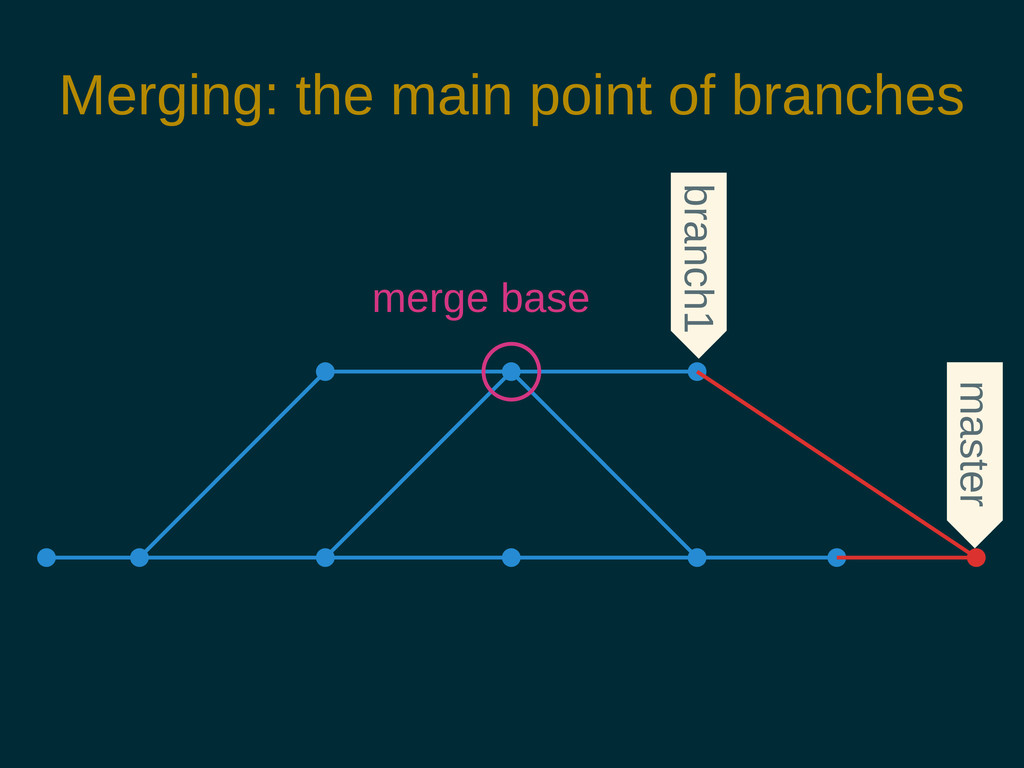 Merging: the main point of branches branch1 mas...