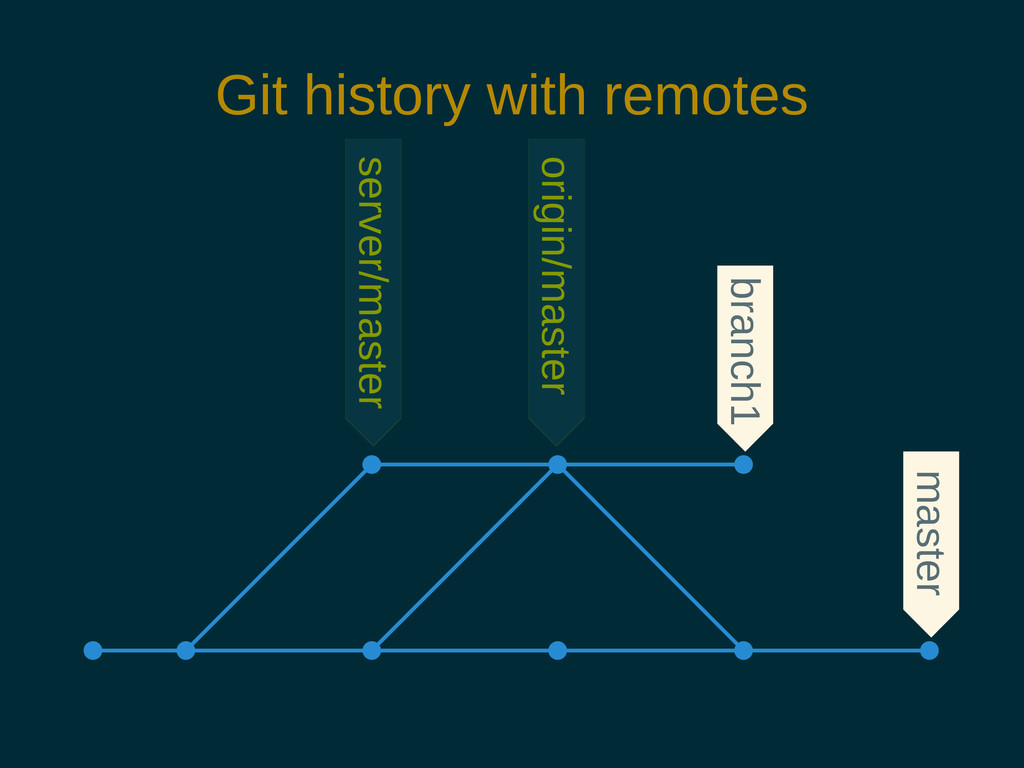 Git history with remotes branch1 master server/...