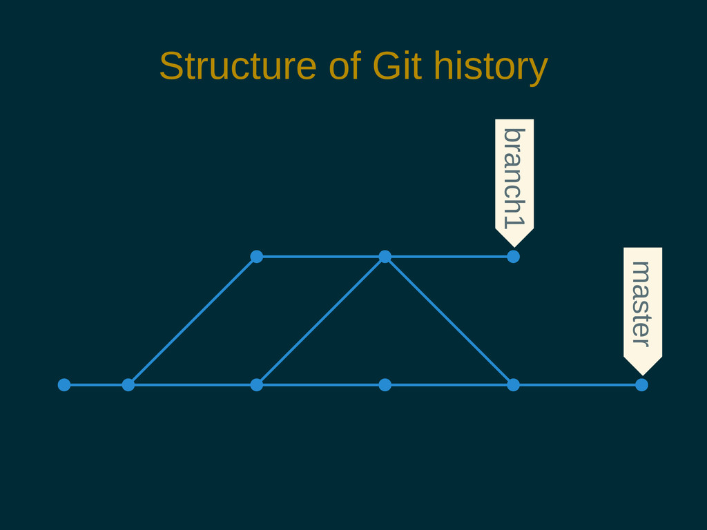 Structure of Git history branch1 master