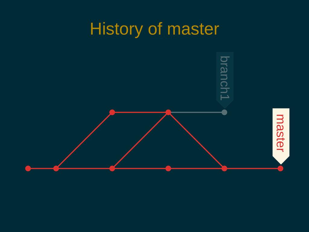 History of master branch1 master
