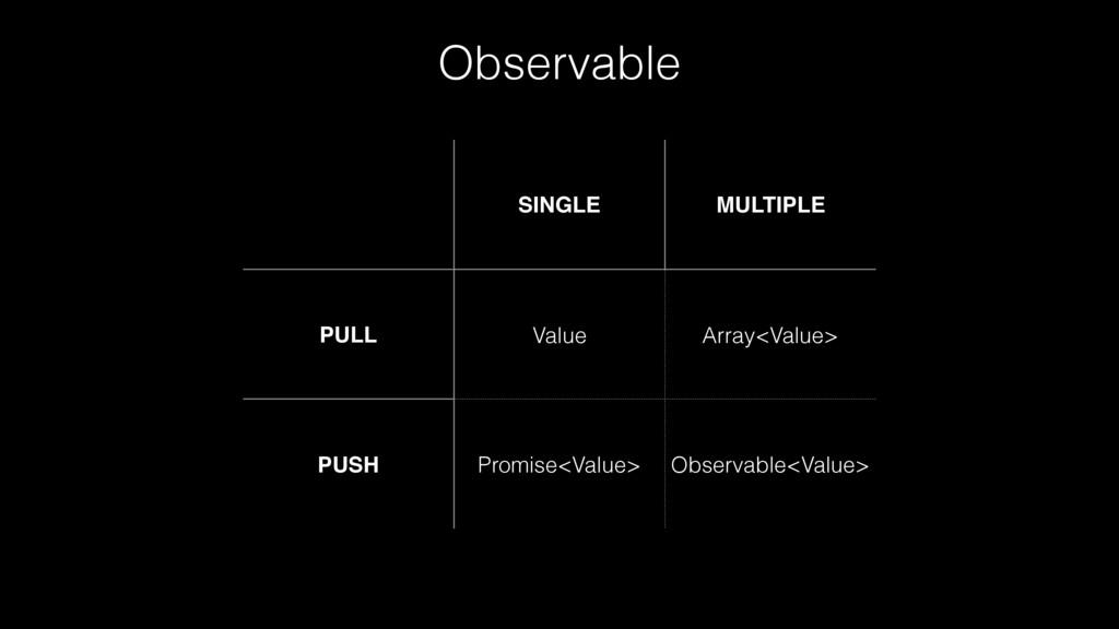 Observable SINGLE MULTIPLE PULL Value Array<Val...