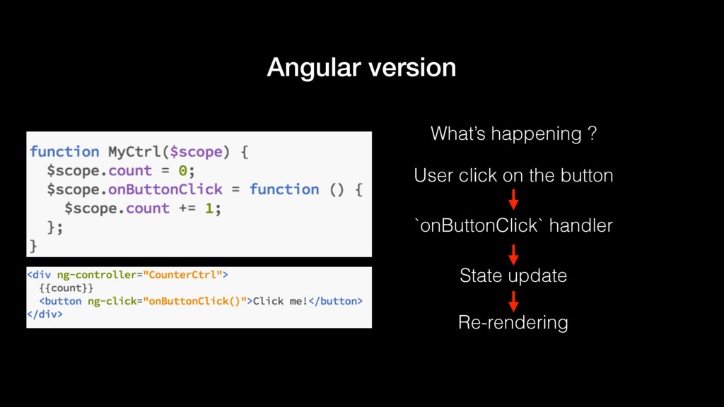 Angular version User click on the button `onBut...