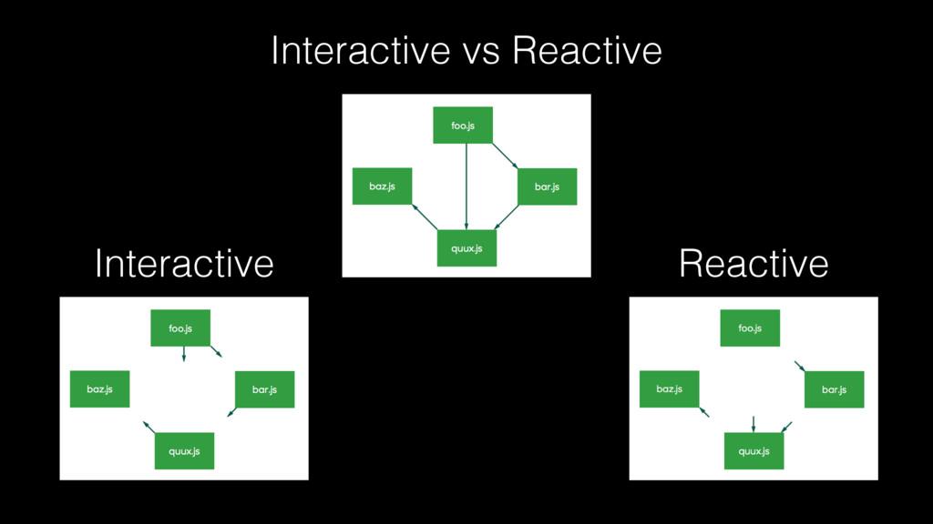 Interactive vs Reactive Interactive Reactive