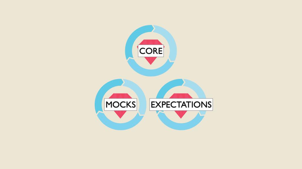 CORE MOCKS EXPECTATIONS