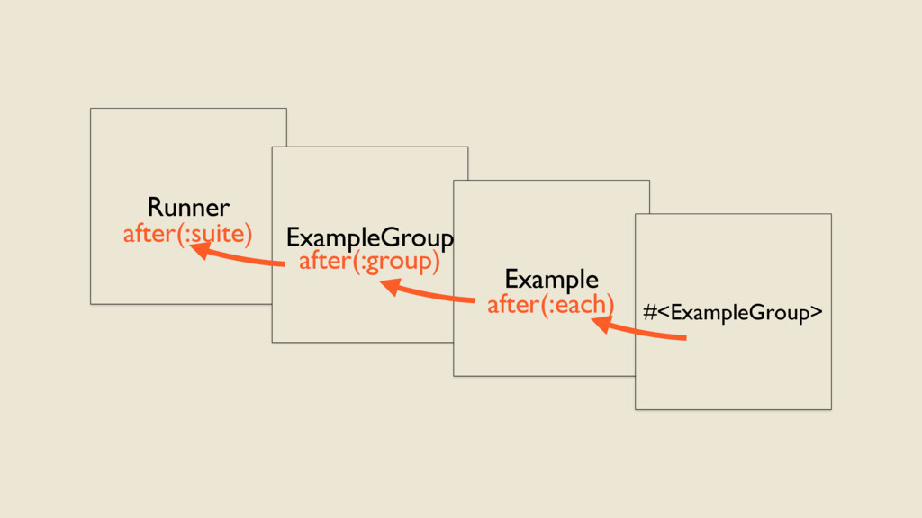 Runner ExampleGroup Example #<ExampleGroup> aft...