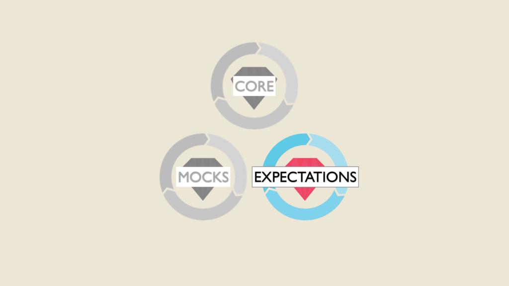 CORE MOCKS EXPECTATIONS