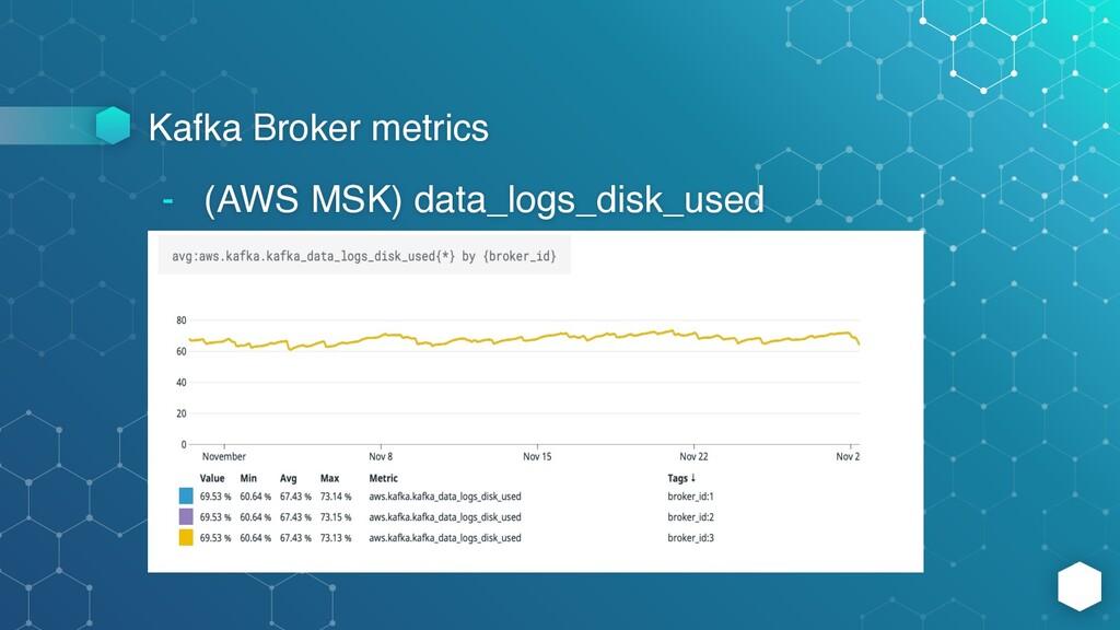 Kafka Broker metrics - (AWS MSK) data_logs_disk...